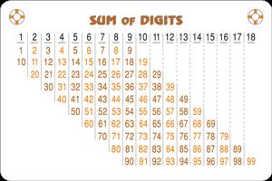 טבלת סכום ספרות עבור מספרים עד 99
